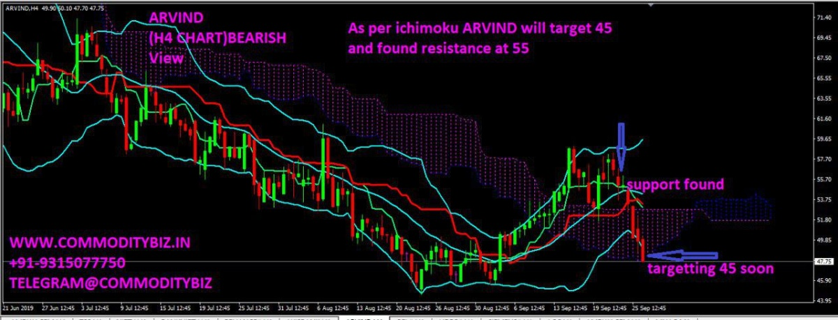 ARVIND - chart - 406466