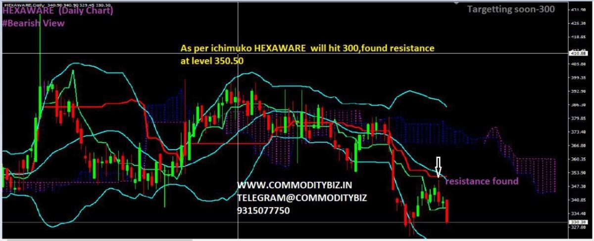 HEXAWARE - chart - 436942