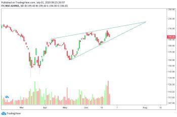 ITC - chart - 968470