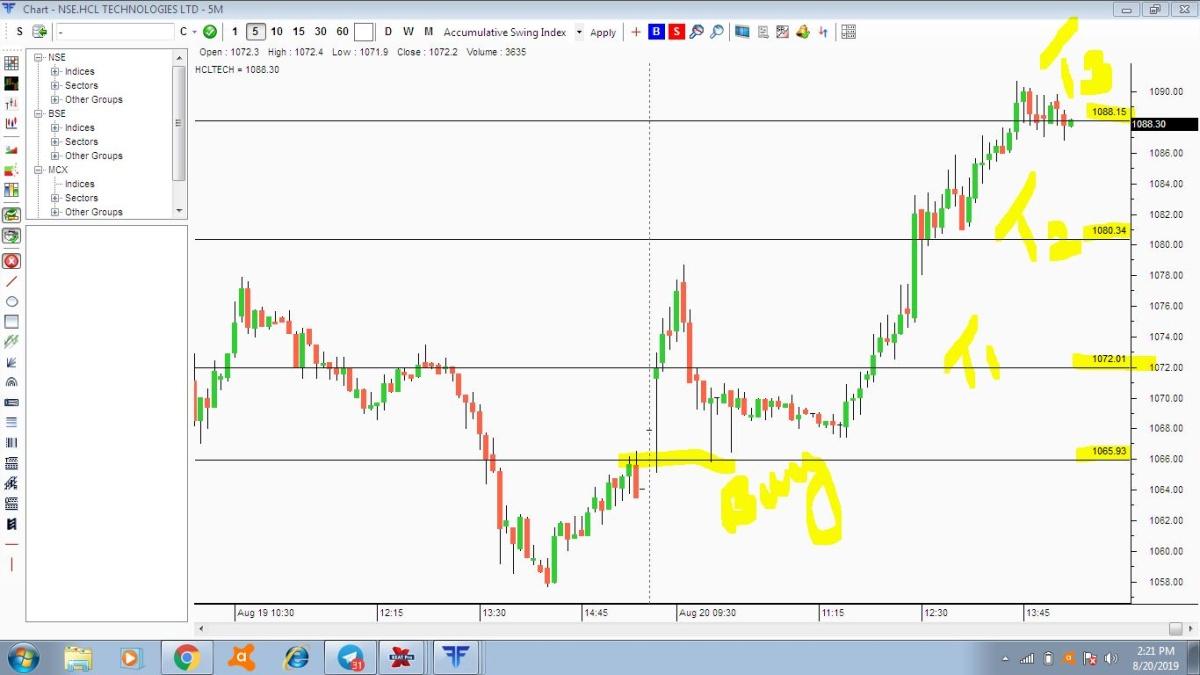 IBULHSGFIN - chart - 318646