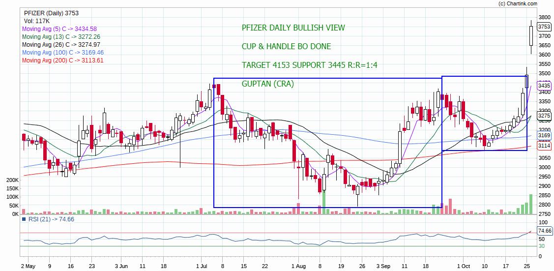 PFIZER - chart - 414906
