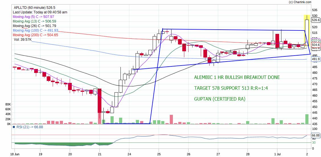 APLLTD - chart - 249025