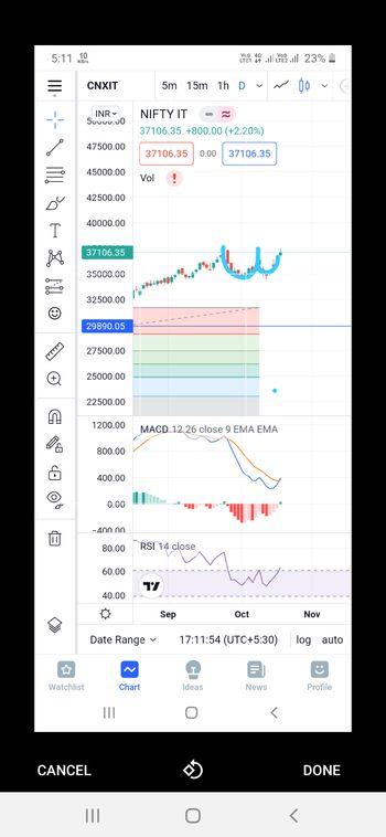 IDX:NIFTY IT - chart - 5353032