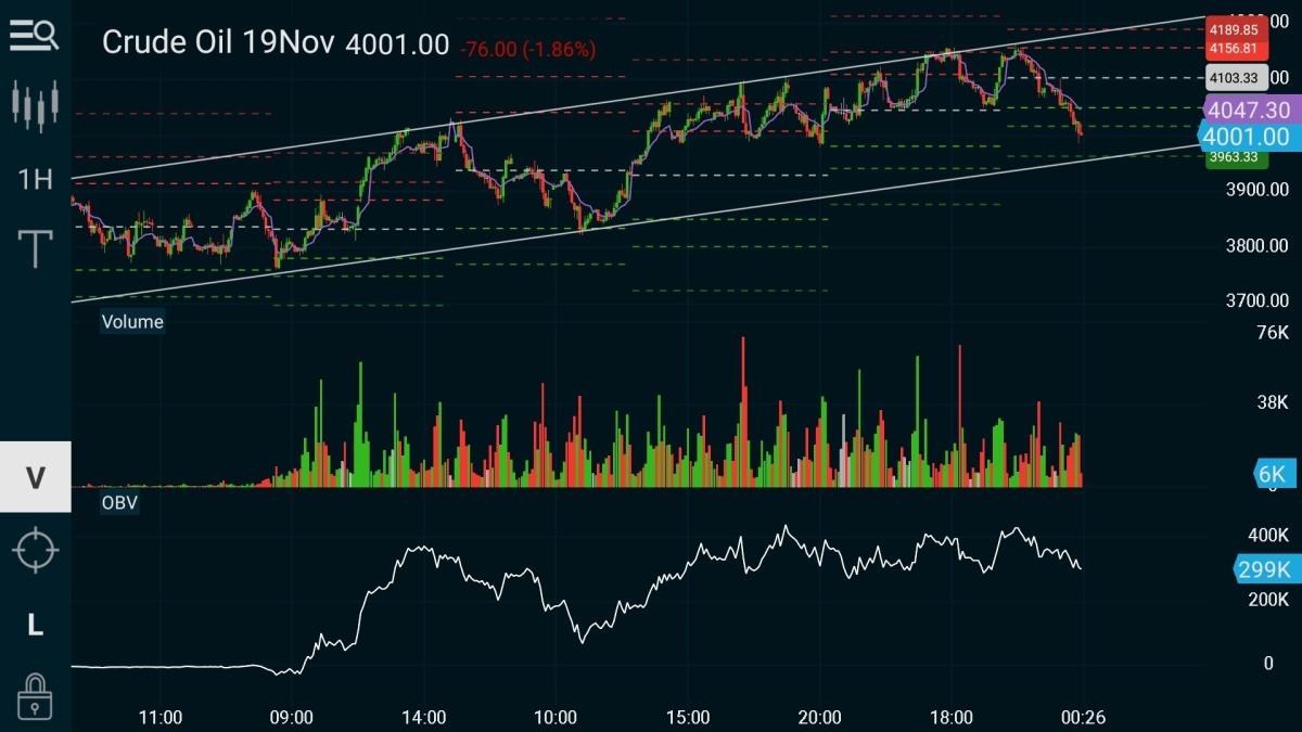 MCX:CRUDEOIL - chart - 445737