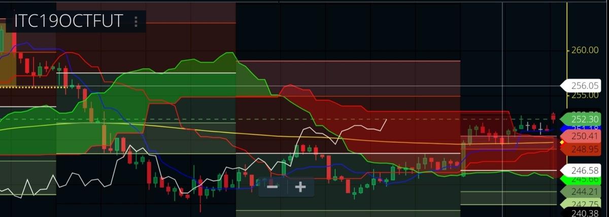 ITC - chart - 411135