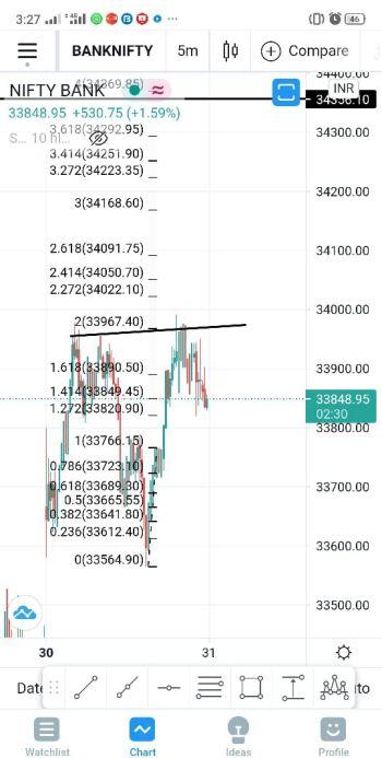 IDX:NIFTY BANK - chart - 2537931