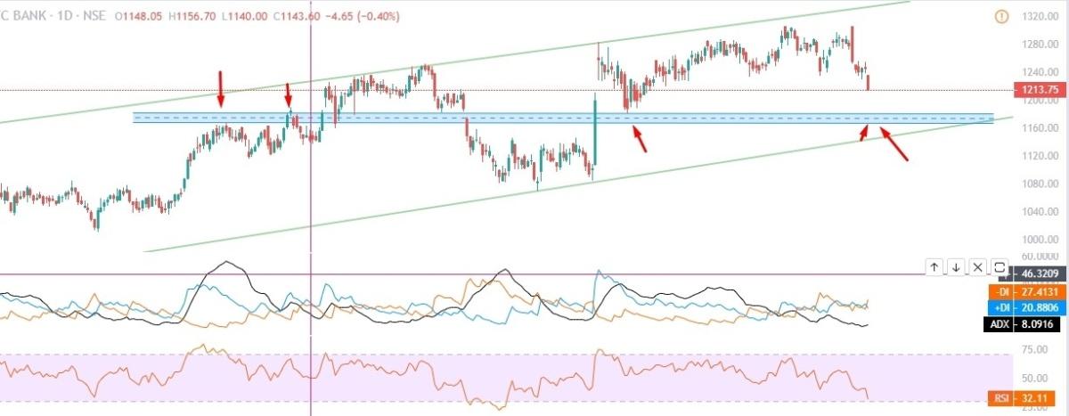 HDFCBANK - chart - 560264