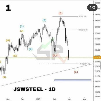JSWSTEEL - chart - 648154