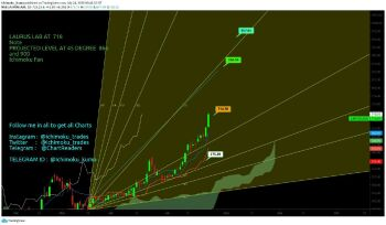 LAURUSLABS - chart - 1064699