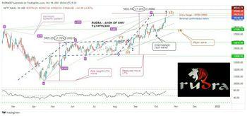 IDX:NIFTY BANK - chart - 5321949