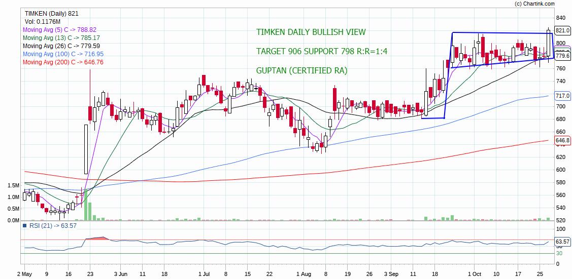 TIMKEN - chart - 416610