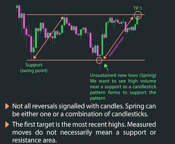 Trading University - chart - 3515126