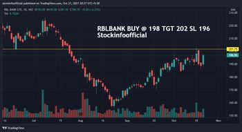 RBLBANK - 5418415