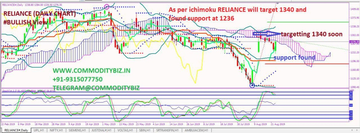 RELIANCE - chart - 324924