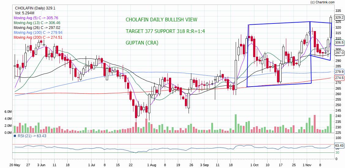 CHOLAFIN - chart - 442261