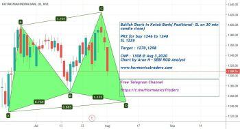 @arun-BJE50Q1jE's activity - chart - 1109189