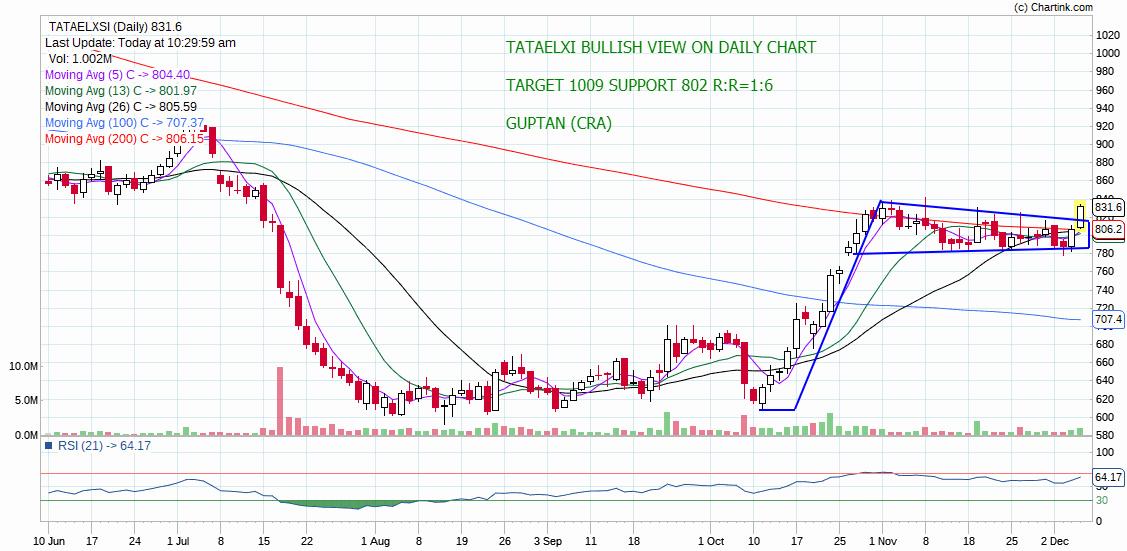 TATAELXSI - chart - 468357