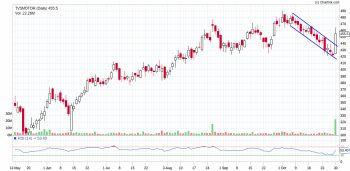 TVSMOTOR - chart - 1564916