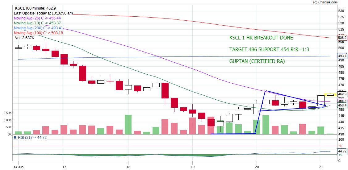 KSCL - chart - 233994