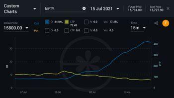 IDX:NIFTY 50 - chart - 3816411