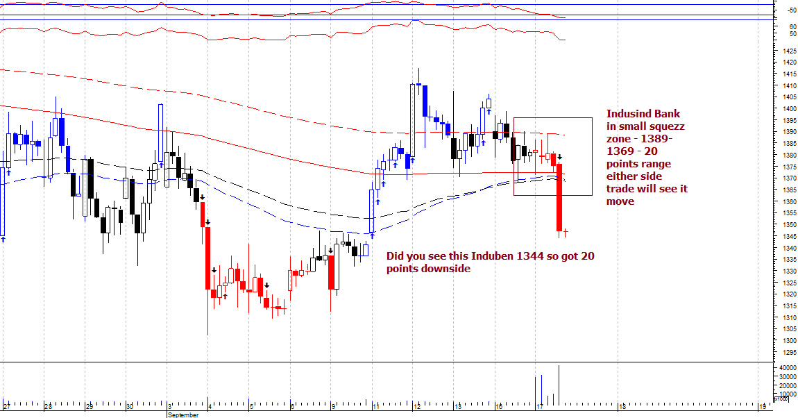 INDUSINDBK - chart - 362349