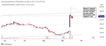ZEEL - chart - 4730220