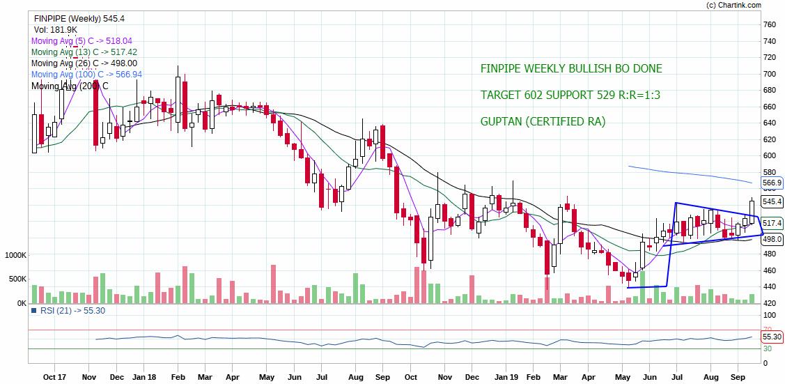 FINPIPE - chart - 365718