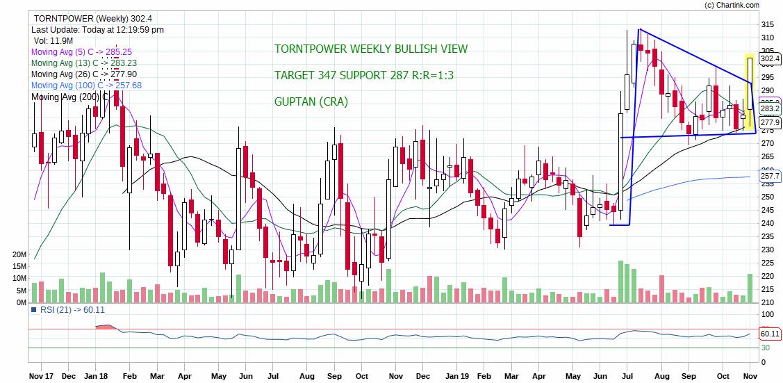 TORNTPOWER - chart - 431232