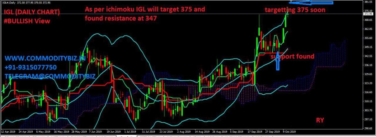 IGL - chart - 395651
