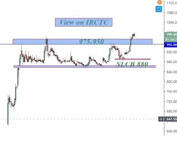 IRCTC - chart - 537356