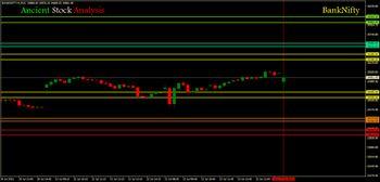 IDX:NIFTY BANK - chart - 4000353