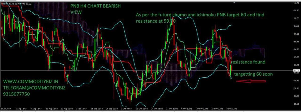 PNB - chart - 473606