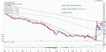 NIACL - chart - 415780
