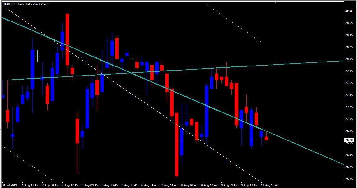 IDBI - chart - 350546
