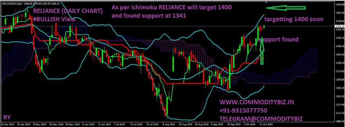 RELIANCE - chart - 399515
