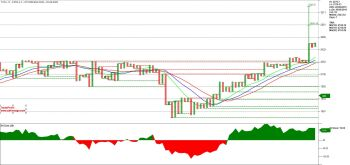 TCS - chart - 1354483