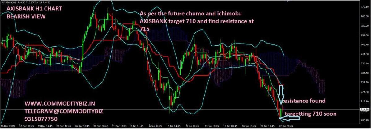 AXISBANK - chart - 549364