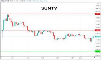 SUNTV - chart - 1732433