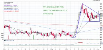 ATFL - chart - 465614