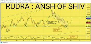 IDX:NIFTY BANK - chart - 1358313