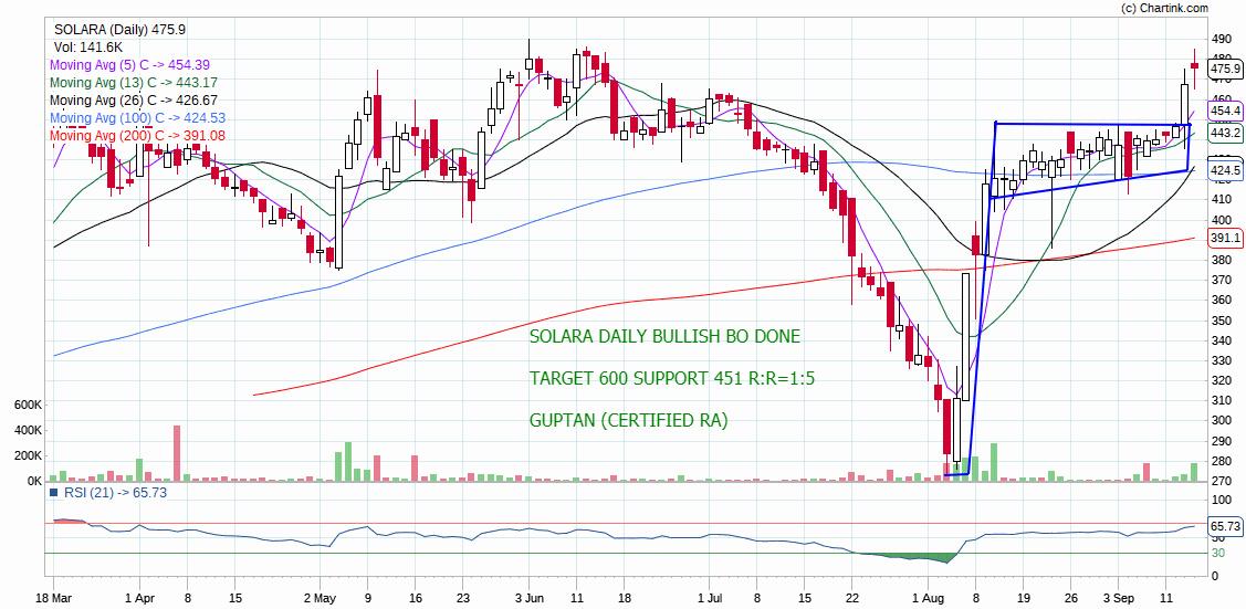SOLARA - chart - 360816