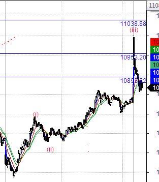 @360728's activity - chart - 326367