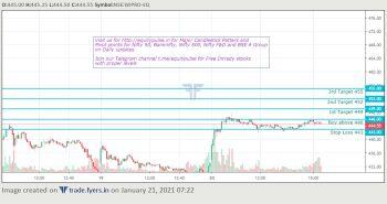 WIPRO - chart - 1990819