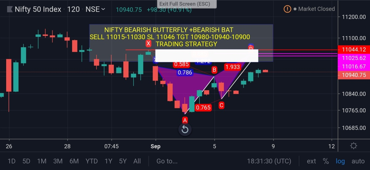 IDX:NIFTY 50 - chart - 347758
