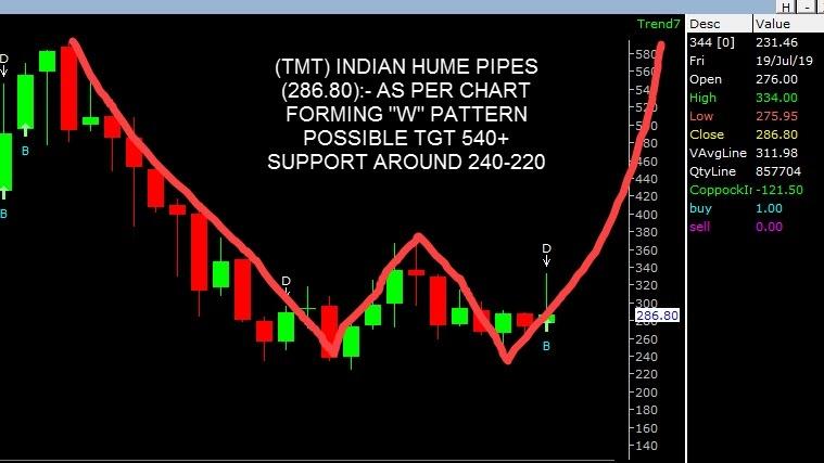 INDIANHUME - chart - 277882