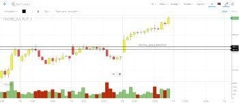 MCX:NICKEL - chart - 990079