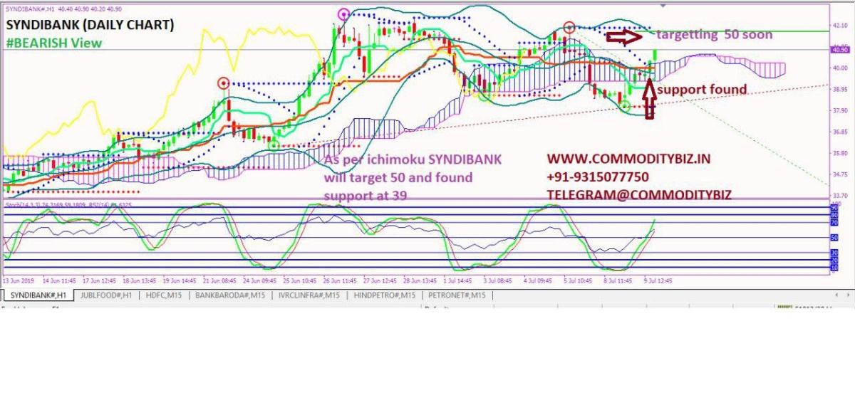 SYNDIBANK - chart - 260818