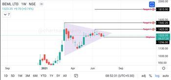BEML - chart - 3905423