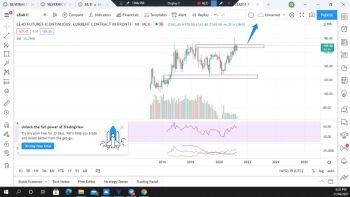 @uttam-SJWFN-DK4's activity - chart - 2771816