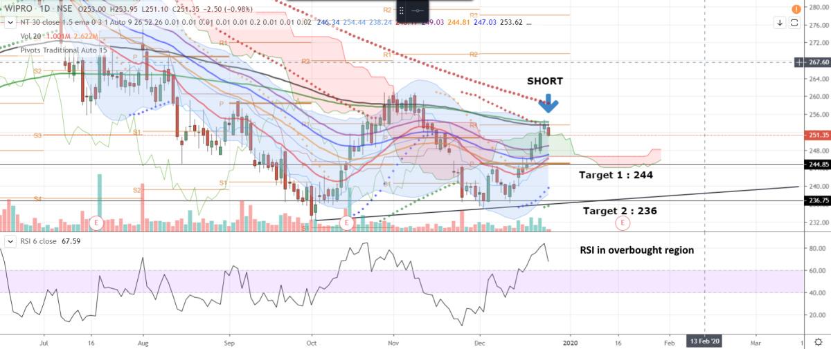WIPRO - chart - 495701